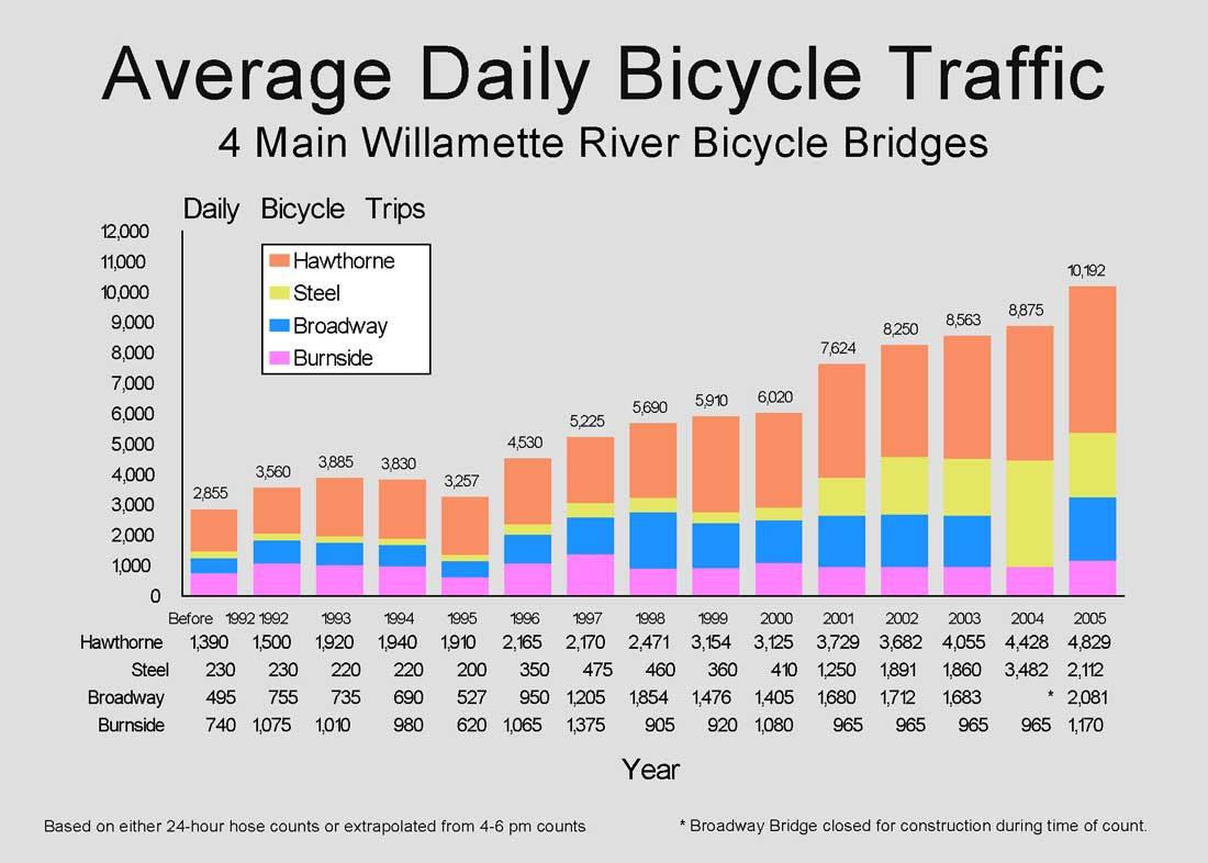 bridge_traffic_big