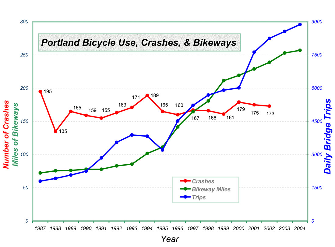 Portland's bike use and bike crash data