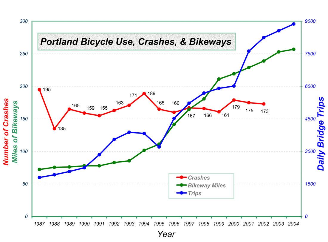 Portland's bike use and bike crash data