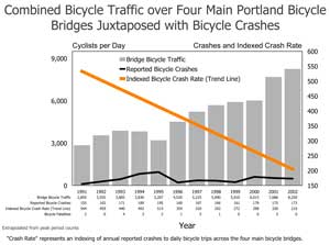 crashes_bikeways_chart