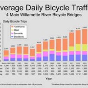 Bike data charts are posted