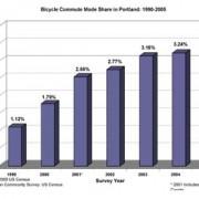 Census Bureau: Portland bike commute mode split doubles in five years