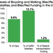 New report: People on bike, foot are at risk due to lack of investment