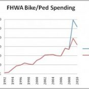 Share of federal bike/walk spending up, and more earmark thoughts