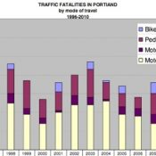 Not just safer for bikes: Fatal car crashes lowest since 1925 – UPDATED