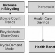 Research: By 2040, Portland's bikeway investments could save us $800 million in health care, fuel costs