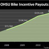 Cash incentives spur bike commutes at OHSU