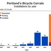 Behind Portland's bike corral backlog