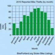 Thief unbolts staple rack as stolen bike season heats up