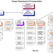 Changes at ODOT could lead to new era for active transportation