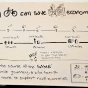 Guest Infographic: How bike touring could save rural economies