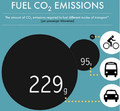 Bikes Vs Cars Pollution ECF infographic