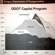 ODOT Director's memo paints dire state transportation funding picture