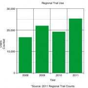 Use of paths, trails on the rise throughout the region