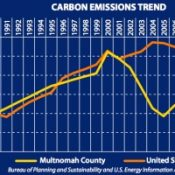 Report: Per person carbon emissions down 26 percent in Multnomah County since 1990