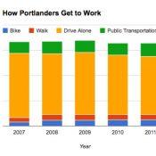 U.S. Census: 6.3% of Portlanders bike to work