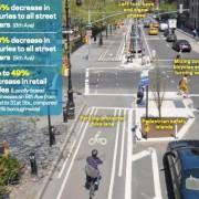 'Money talks': The economic impact of livable streets