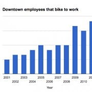 Bike commuting at 11% in latest PBA downtown census