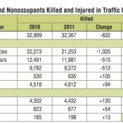 National data shows bike fatalities up 8.7 percent in 2011