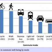 Bike commuters are happiest (and other PSU research tidbits)