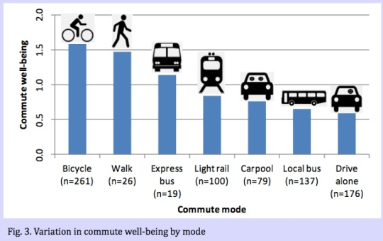 Bike Commuters Are Happiest And Other Psu Research