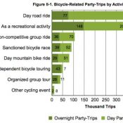 'Scenic Bikeways' help power Oregon bike tourism to $400 million annual impact