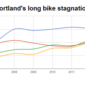 Census: Portland biking stalls for fifth year while other cities climb