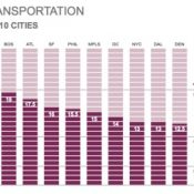 Transpo a key factor in Portland's #2 national energy efficient city ranking