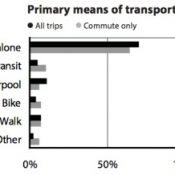 City Auditor's Community Survey shows Portland's continued cycling stagnation