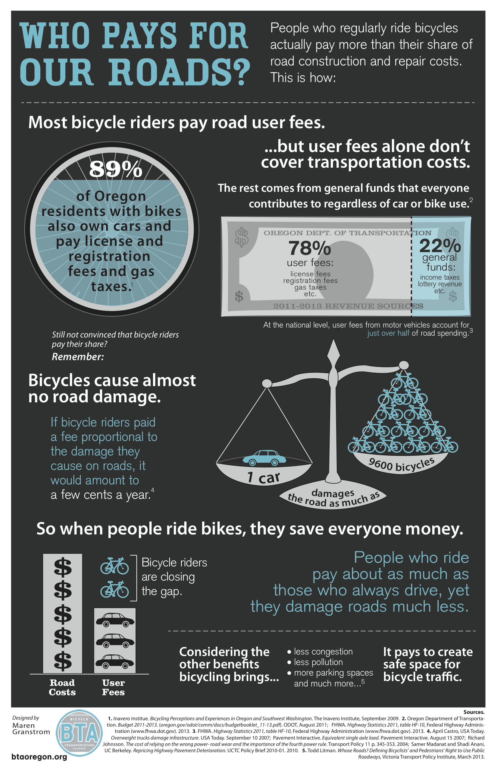 do bikes get a free ride advocates 39 infographic shows why not updated. Black Bedroom Furniture Sets. Home Design Ideas