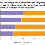 Oregonians care less and less about road expansion, state survey finds