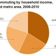 Biking matters most to lowest-income local households, new data shows