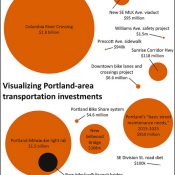Visualizing the cost of local transportation projects