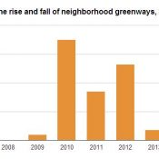 Special report: How Portland stopped building neighborhood greenways