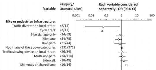 bike injury rates
