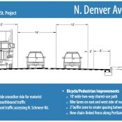 ODOT shares details on big changes coming to Denver Ave near Kenton