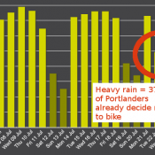 'Day without the bicycle' follow-up: How to make 1/3 of Portland's bikers vanish