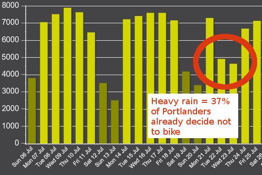 bike count decline