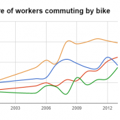 Census shows big leaps for biking in a few cities, but Portland inches backward