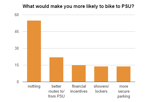 more likely to ride