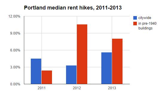 rental hikes 2011-2013