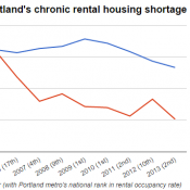 2,000 missing homes: Prices soar in bikeable areas as Portland's rental shortage deepens