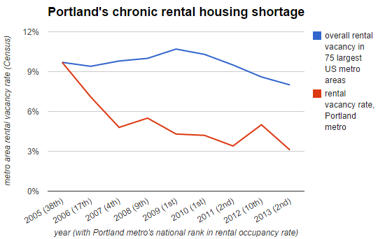 vacancy rate chart