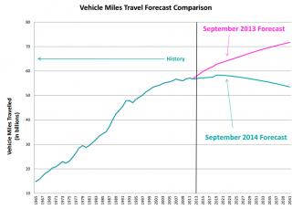Washington-State-Transportation-Revenue-Forecast-Council-Peak-Traffic