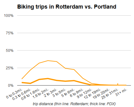 biking comparison rotterdam