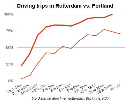 driving comparison rotterdam