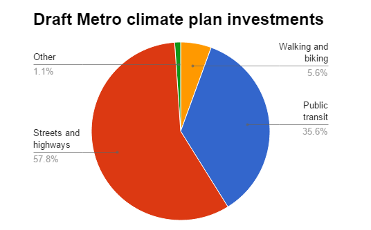 metro spending allocation