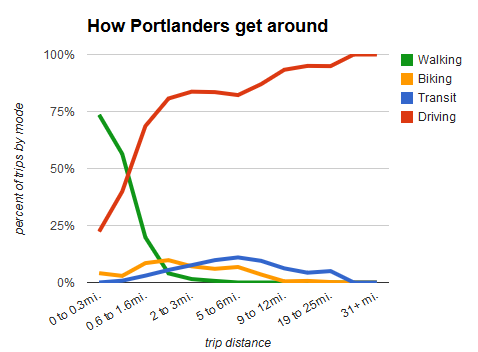 portland master chart