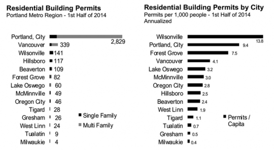 residential building permits