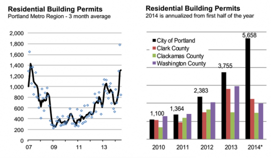 residential building permits by county
